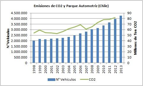 CO2 Autos